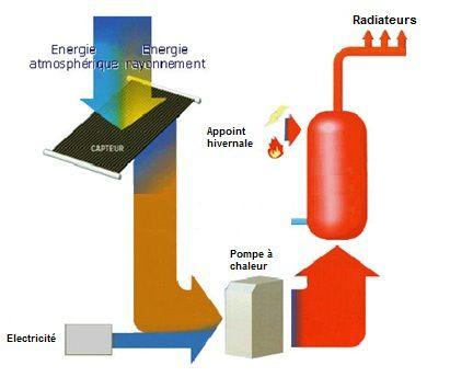 énergie solaire thermique