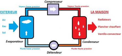 Le cycle thermodynamique